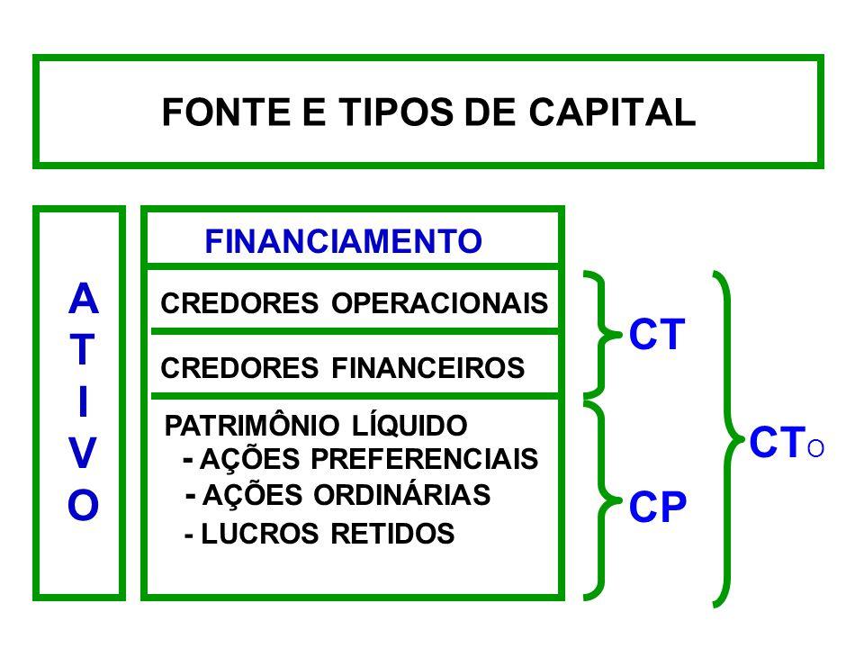 FONTE E TIPOS DE CAPITAL