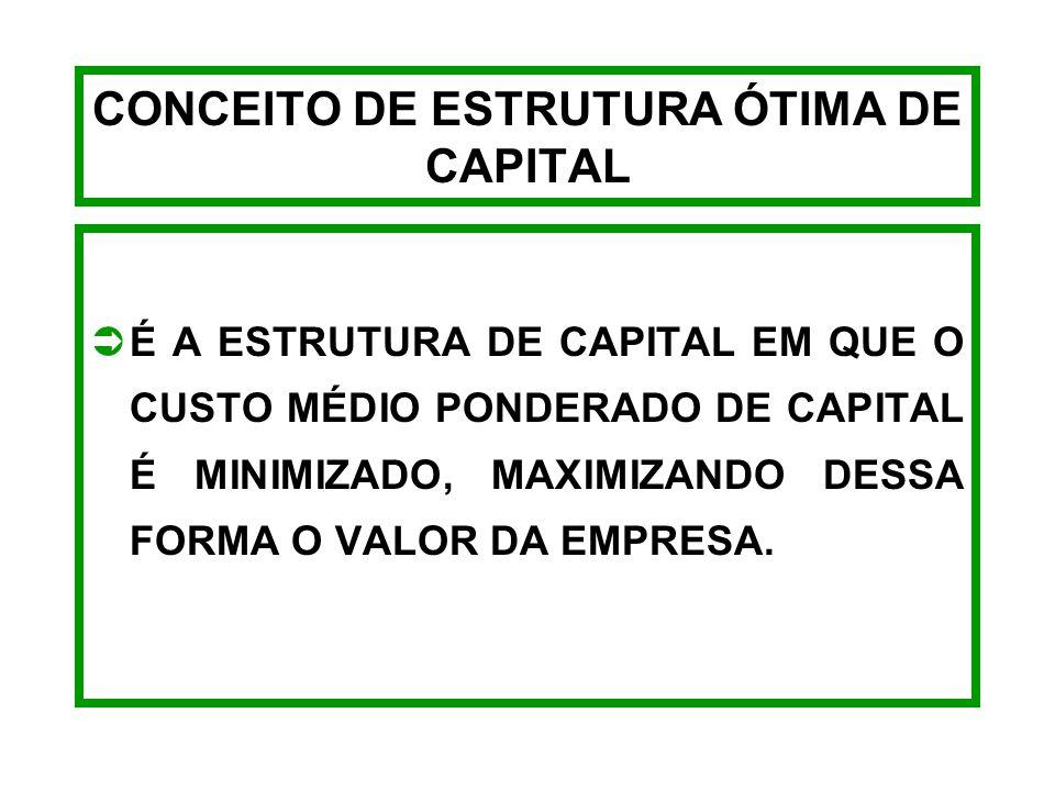 CONCEITO DE ESTRUTURA ÓTIMA DE CAPITAL