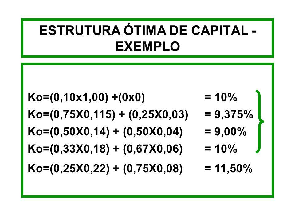 ESTRUTURA ÓTIMA DE CAPITAL - EXEMPLO