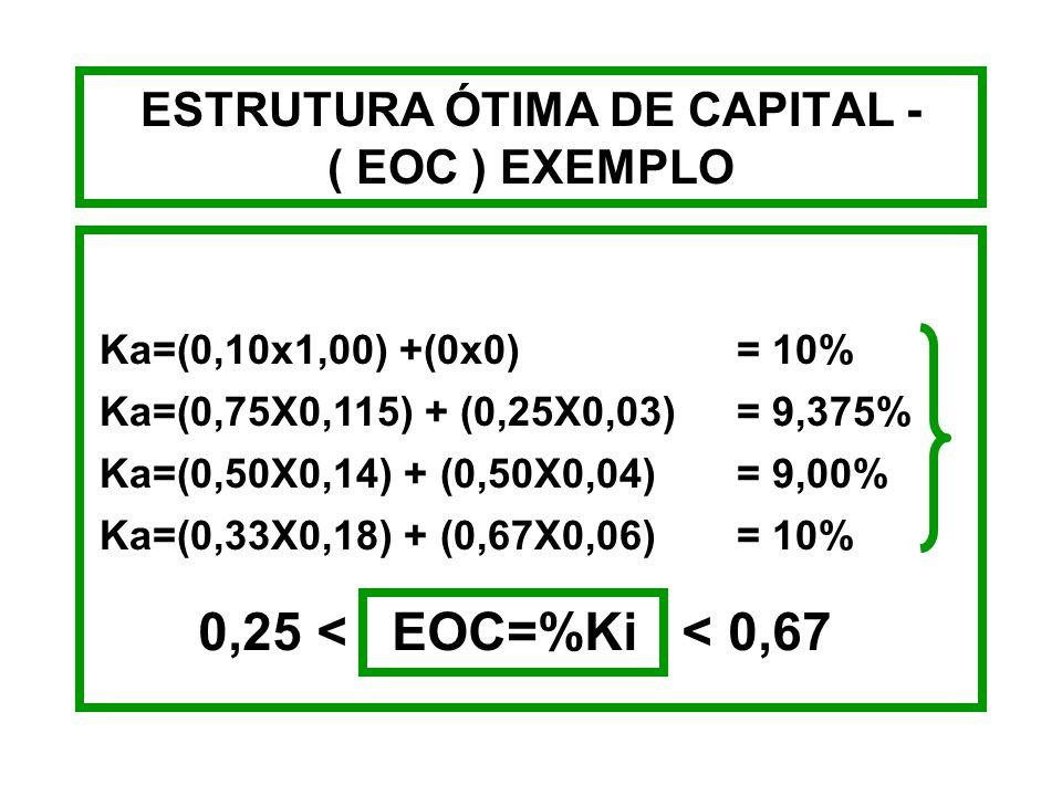 ESTRUTURA ÓTIMA DE CAPITAL - ( EOC ) EXEMPLO