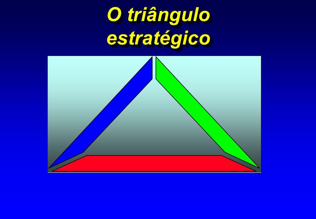 O triângulo estratégico