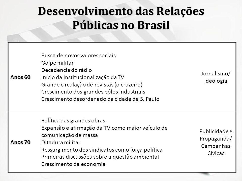 Desenvolvimento das Relações Públicas no Brasil