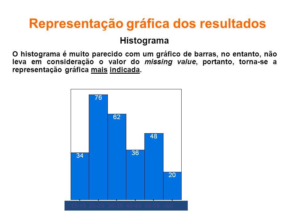 Representação gráfica dos resultados