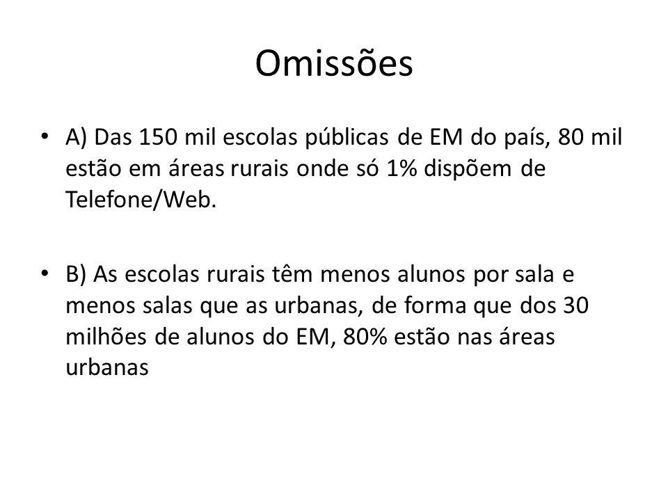 Omissões A) Das 150 mil escolas públicas de EM do país, 80 mil estão em áreas rurais onde só 1% dispõem de Telefone/Web.