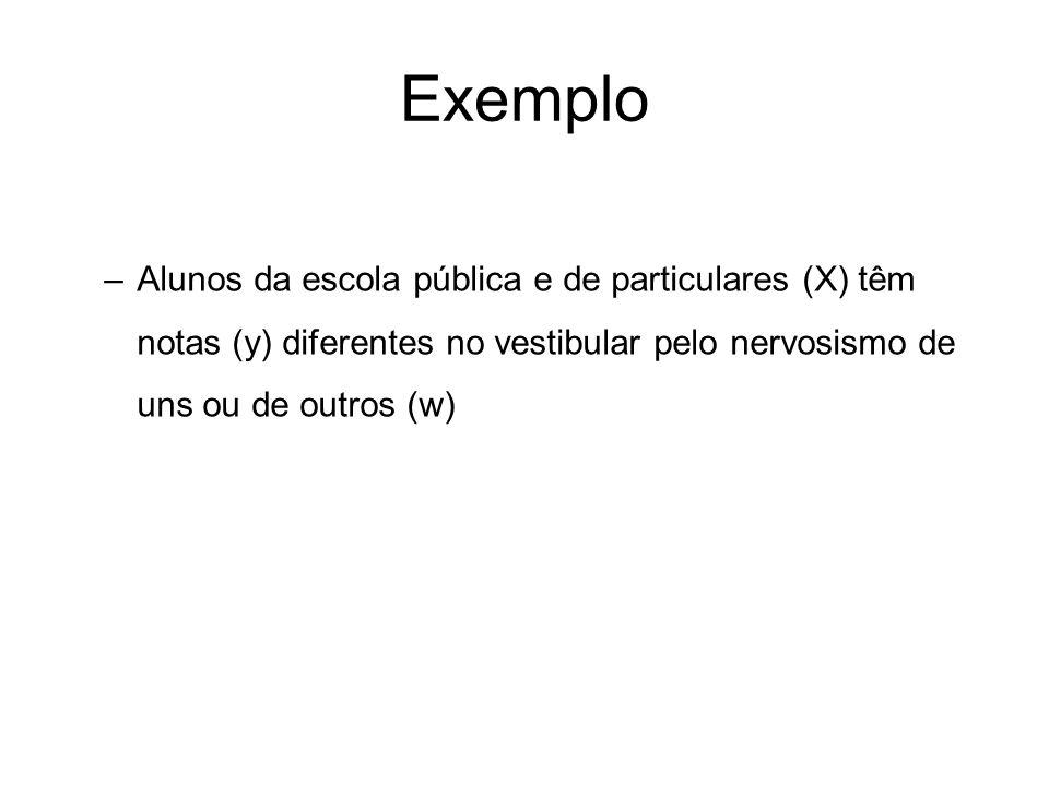 Exemplo Alunos da escola pública e de particulares (X) têm notas (y) diferentes no vestibular pelo nervosismo de uns ou de outros (w)