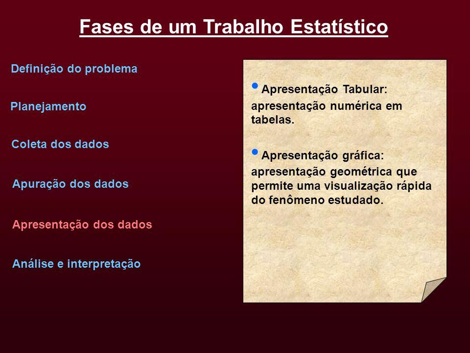 • Apresentação Tabular: apresentação numérica em tabelas.