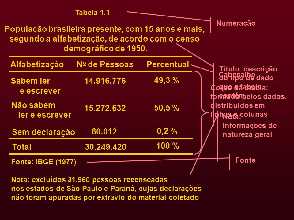 População brasileira presente, com 15 anos e mais,