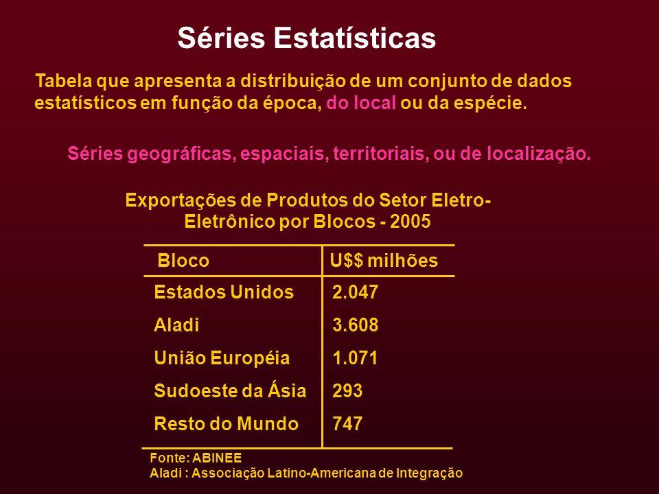 Exportações de Produtos do Setor Eletro-Eletrônico por Blocos - 2005