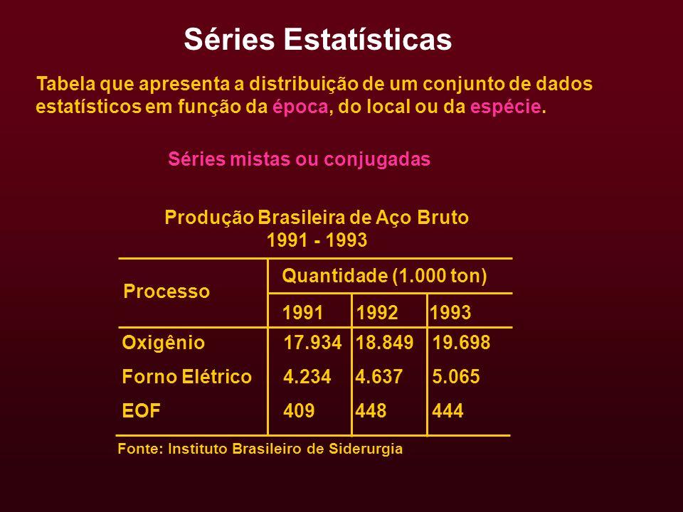 Produção Brasileira de Aço Bruto