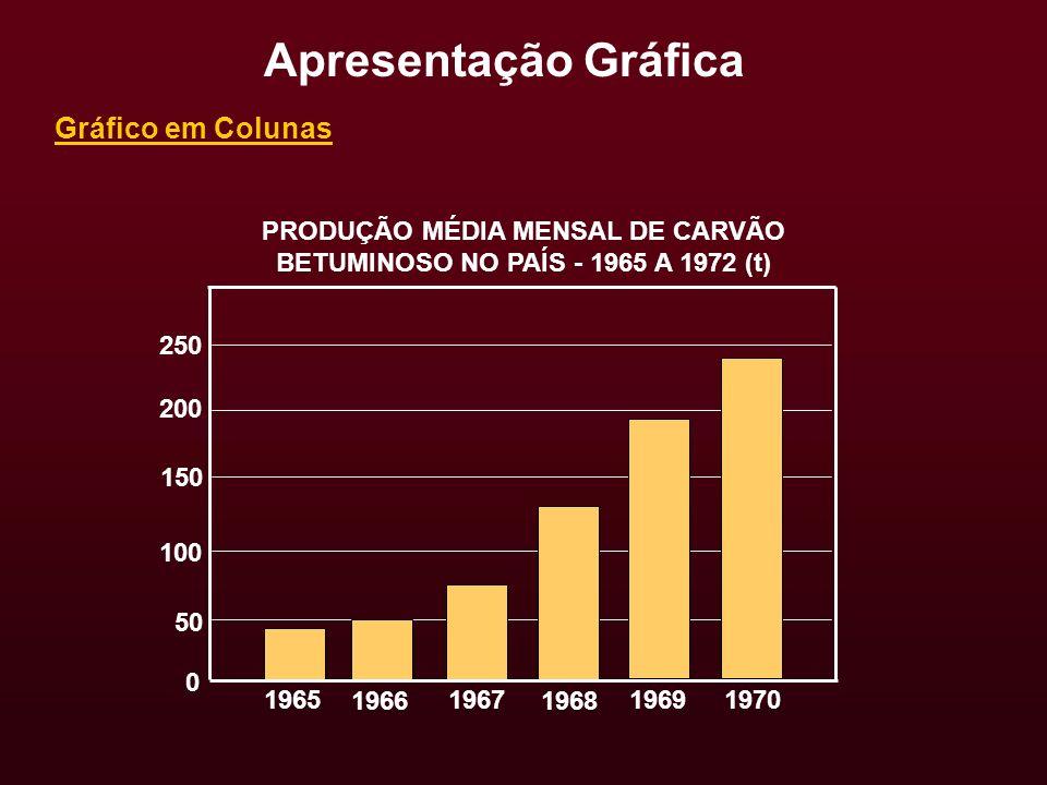 PRODUÇÃO MÉDIA MENSAL DE CARVÃO BETUMINOSO NO PAÍS - 1965 A 1972 (t)
