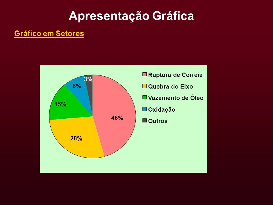 Apresentação Gráfica Gráfico em Setores Ruptura de Correia 3% 8%
