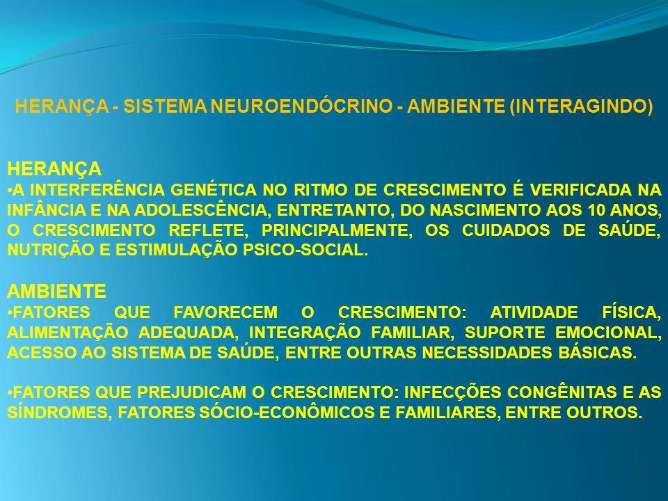 HERANÇA - SISTEMA NEUROENDÓCRINO - AMBIENTE (INTERAGINDO)