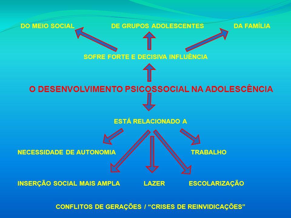O DESENVOLVIMENTO PSICOSSOCIAL NA ADOLESCÊNCIA