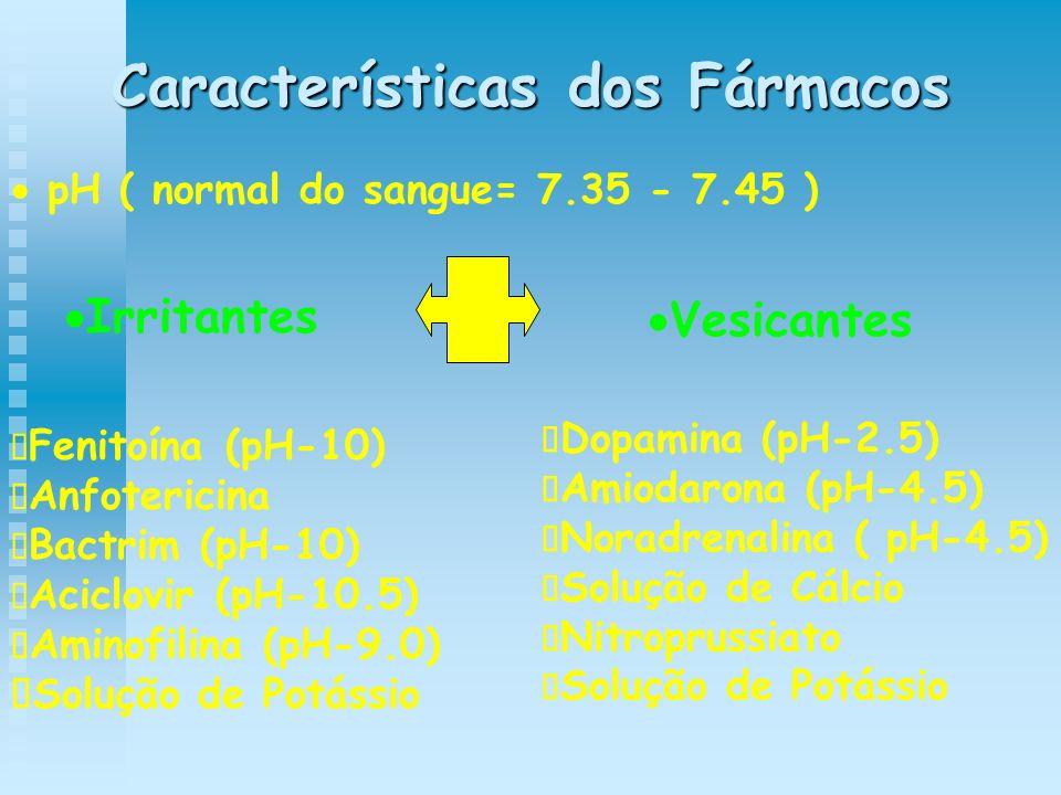 Características dos Fármacos