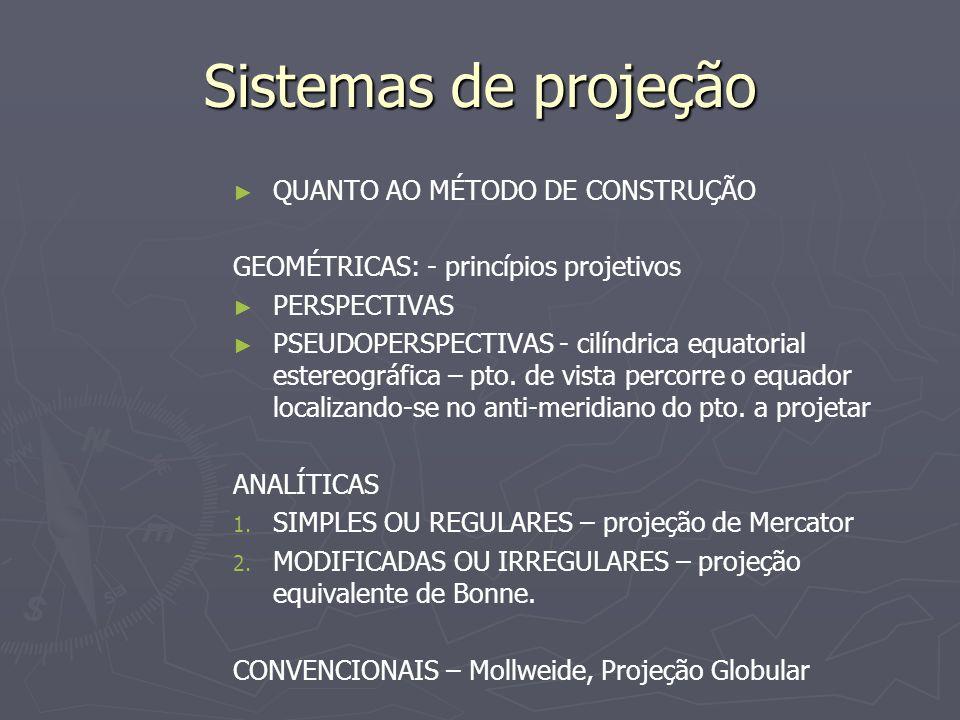 Sistemas de projeção QUANTO AO MÉTODO DE CONSTRUÇÃO