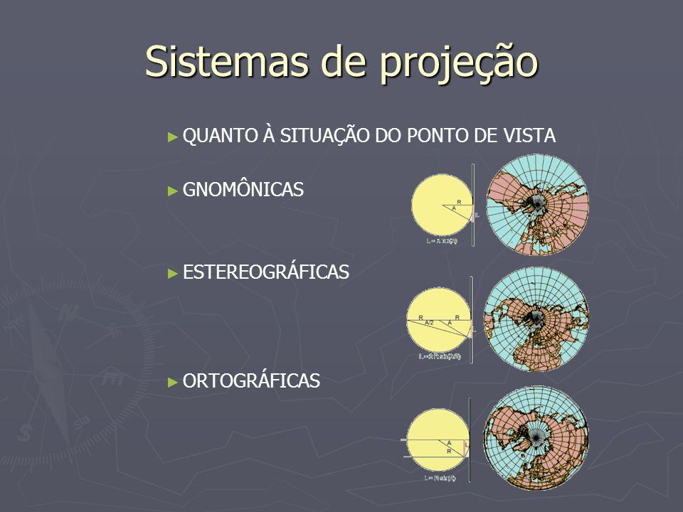 Sistemas de projeção QUANTO À SITUAÇÃO DO PONTO DE VISTA GNOMÔNICAS