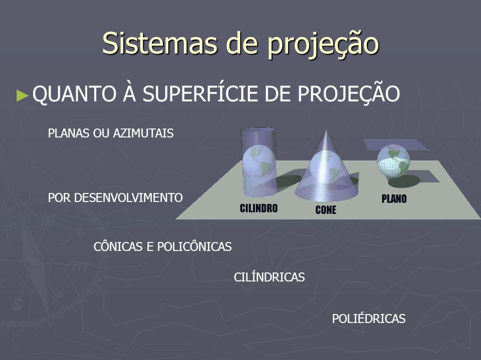 Sistemas de projeção QUANTO À SUPERFÍCIE DE PROJEÇÃO