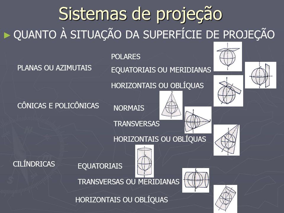 Sistemas de projeção QUANTO À SITUAÇÃO DA SUPERFÍCIE DE PROJEÇÃO