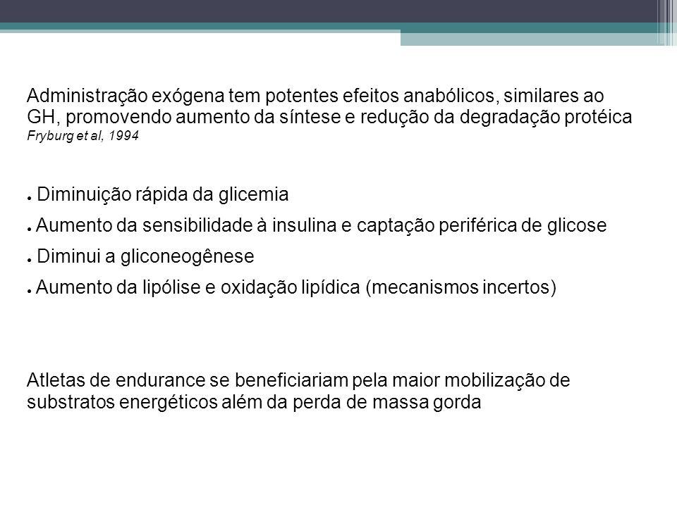 Administração exógena tem potentes efeitos anabólicos, similares ao GH, promovendo aumento da síntese e redução da degradação protéica Fryburg et al, 1994