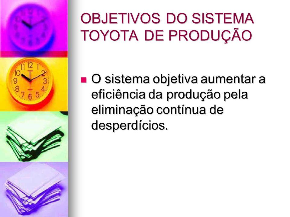 OBJETIVOS DO SISTEMA TOYOTA DE PRODUÇÃO