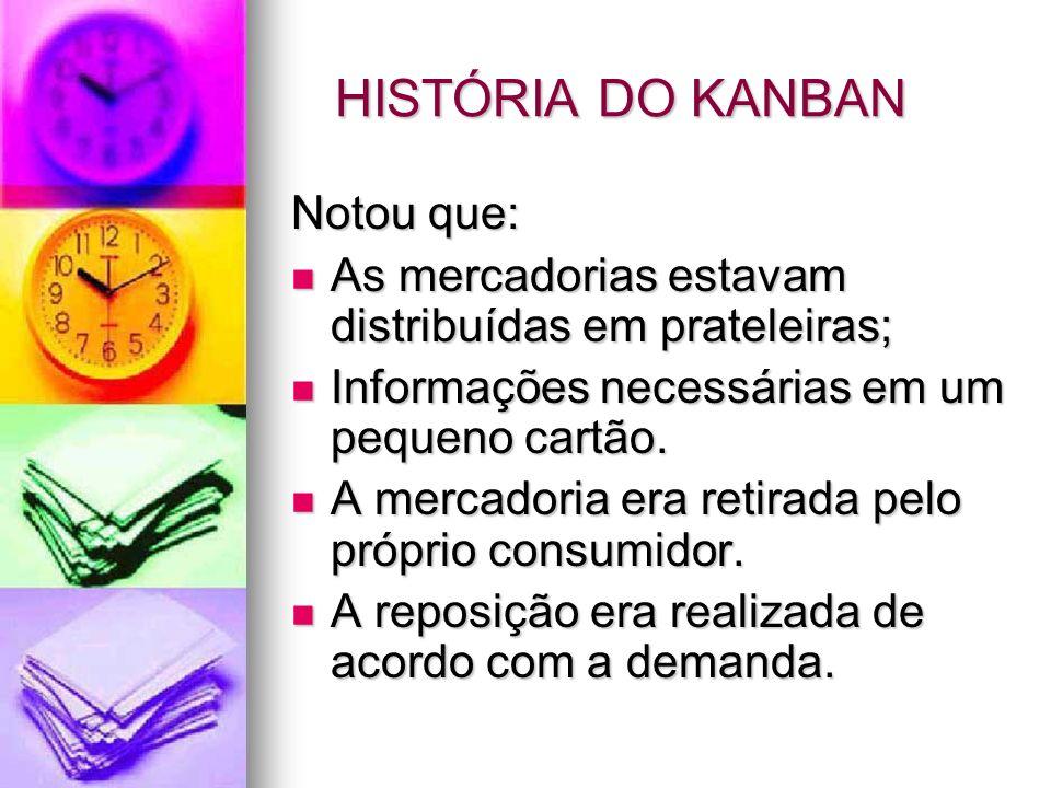HISTÓRIA DO KANBAN Notou que: