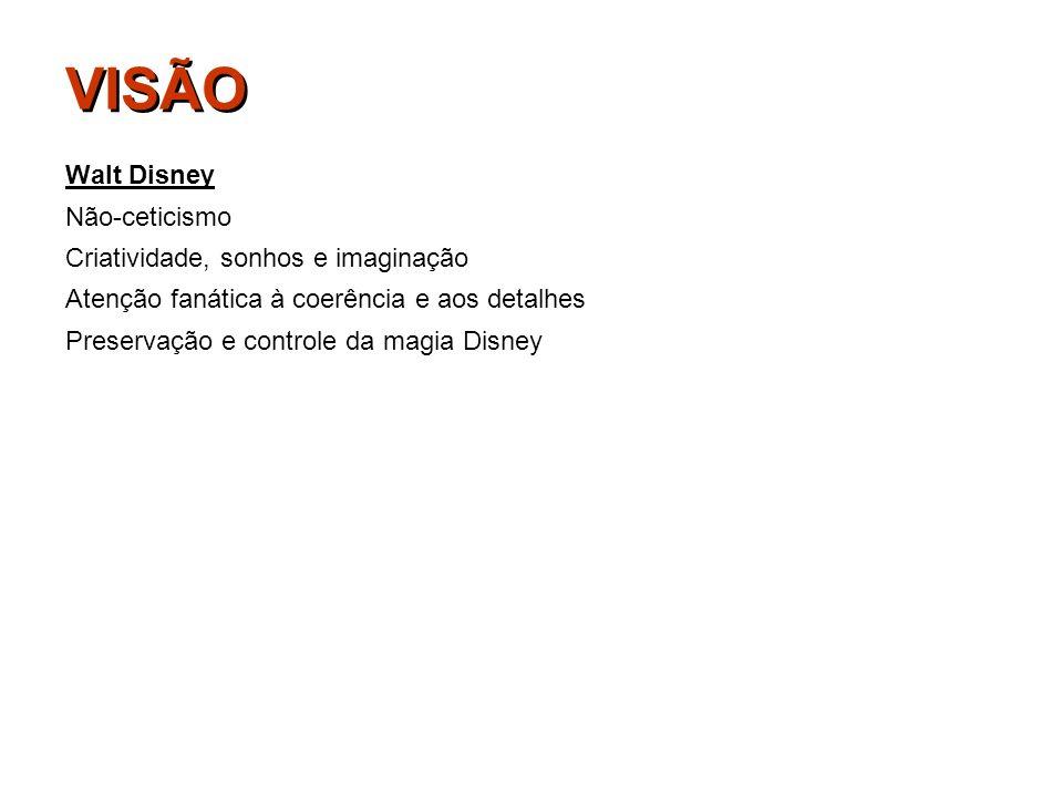 VISÃO Walt Disney Não-ceticismo Criatividade, sonhos e imaginação