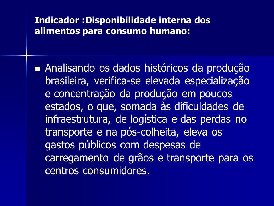 Indicador :Disponibilidade interna dos alimentos para consumo humano: