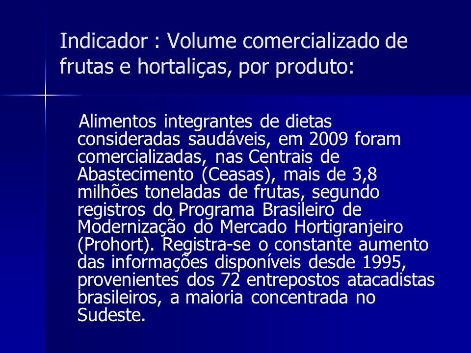 Indicador : Volume comercializado de frutas e hortaliças, por produto:
