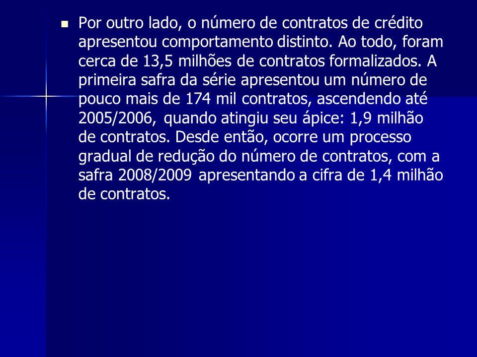 Por outro lado, o número de contratos de crédito apresentou comportamento distinto.