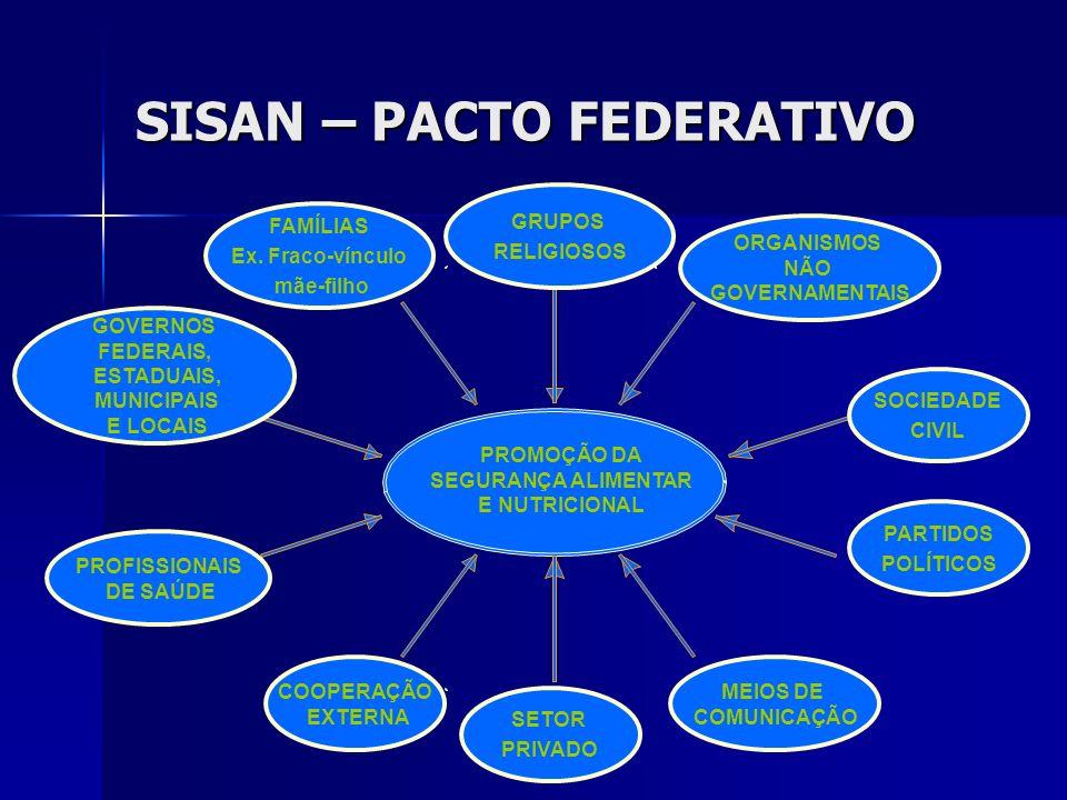 SISAN – PACTO FEDERATIVO