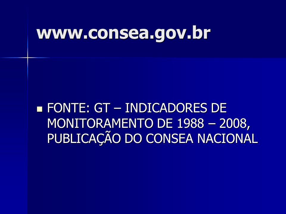 www.consea.gov.br FONTE: GT – INDICADORES DE MONITORAMENTO DE 1988 – 2008, PUBLICAÇÃO DO CONSEA NACIONAL.