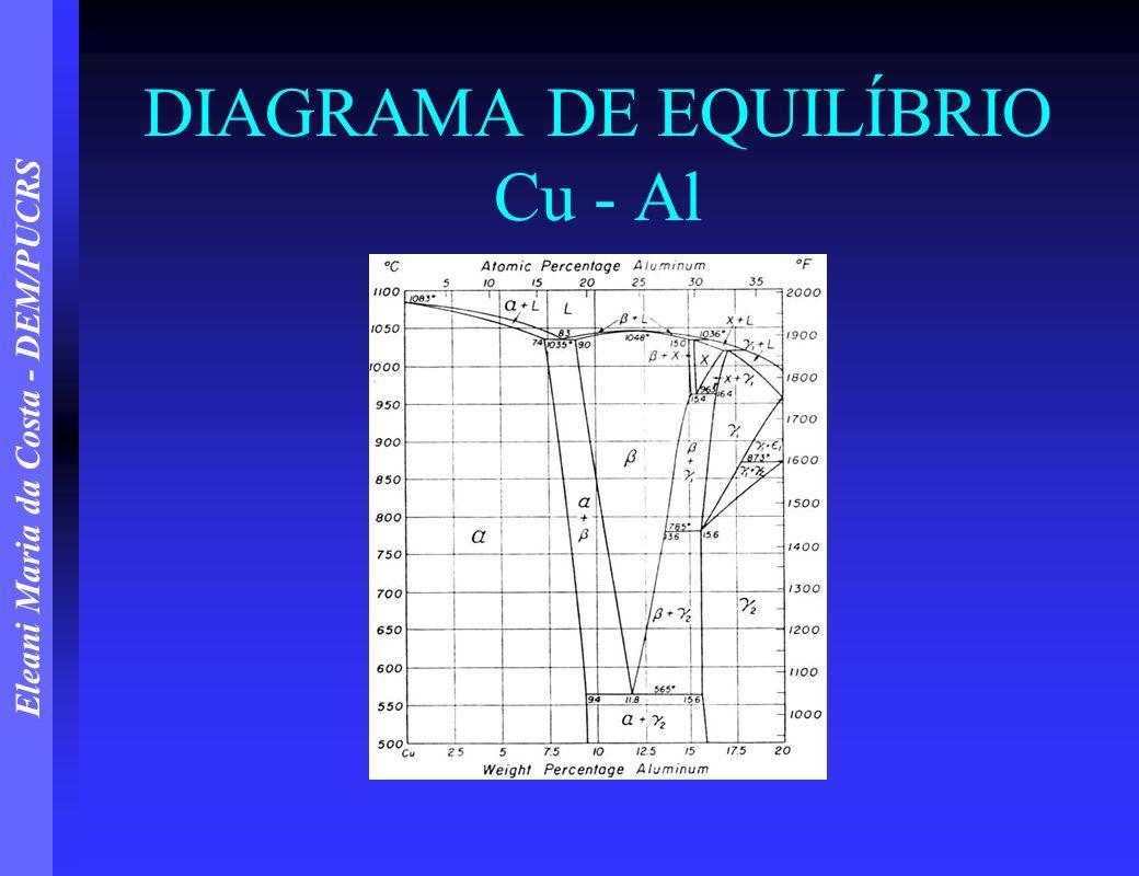 DIAGRAMA DE EQUILÍBRIO Cu - Al