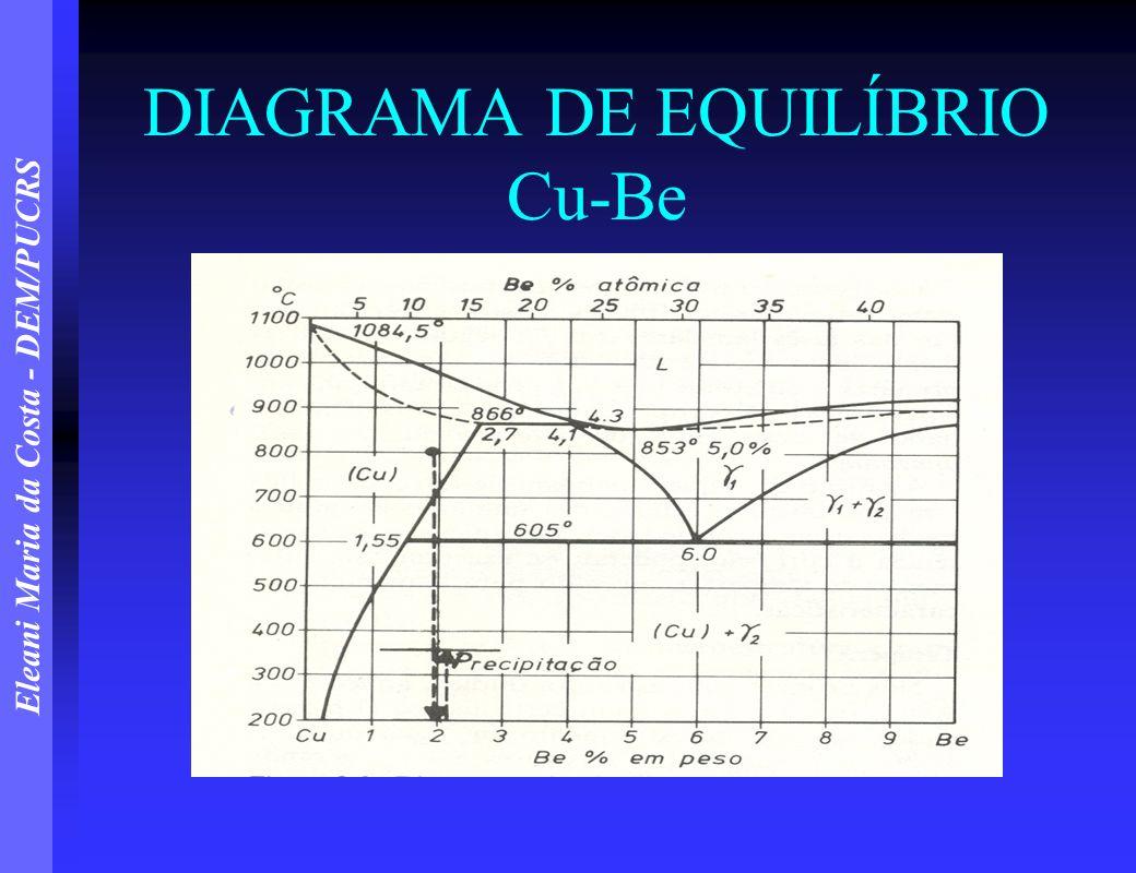 DIAGRAMA DE EQUILÍBRIO Cu-Be