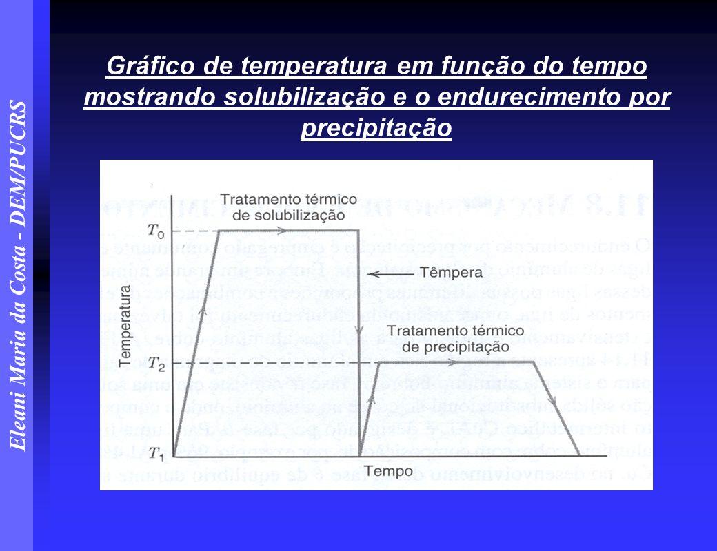 Gráfico de temperatura em função do tempo mostrando solubilização e o endurecimento por precipitação