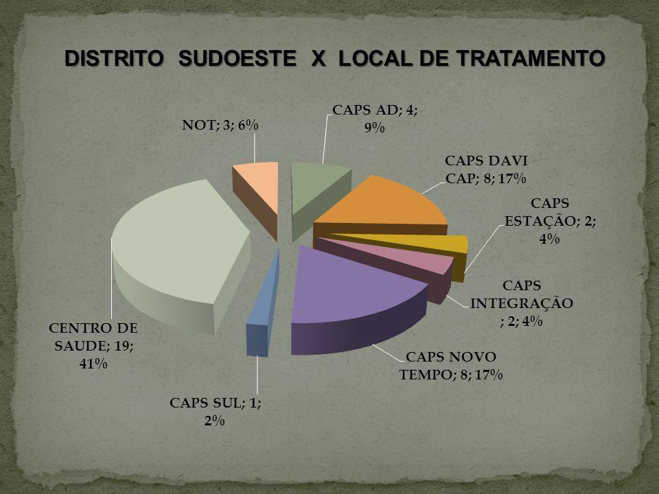 DISTRITO SUDOESTE X LOCAL DE TRATAMENTO