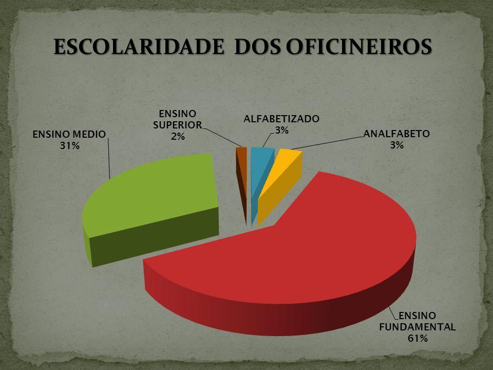 ESCOLARIDADE DOS OFICINEIROS