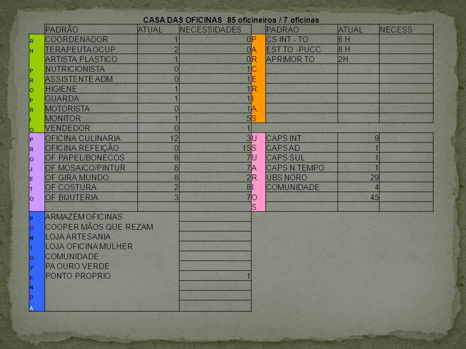 CASA DAS OFICINAS 85 oficineiros / 7 oficinas