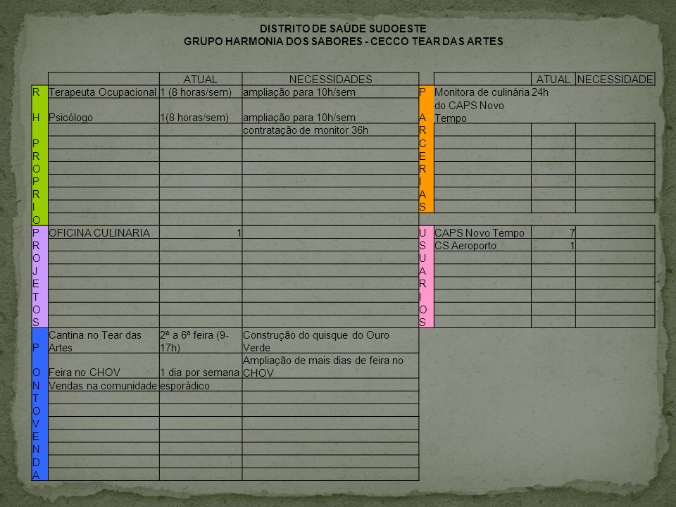 DISTRITO DE SAÚDE SUDOESTE