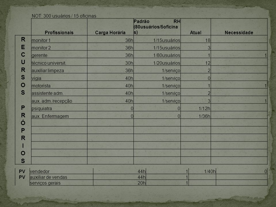 R E C U S O P Ó I NOT: 300 usuários / 15 oficinas Profissionais