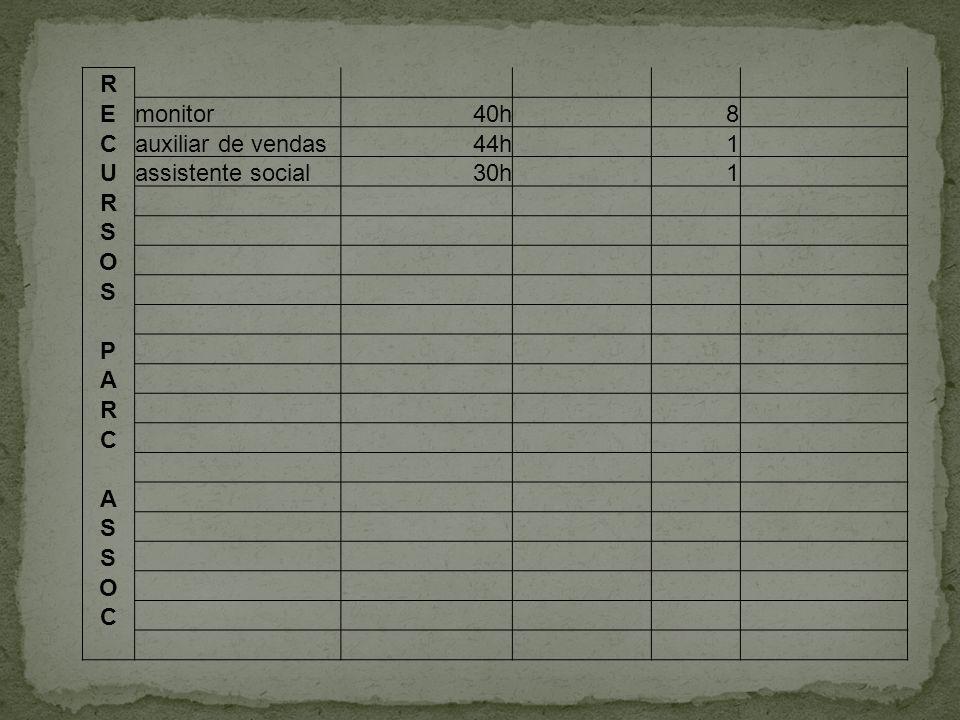 R E monitor 40h 8 C auxiliar de vendas 44h 1 U assistente social 30h S O P A