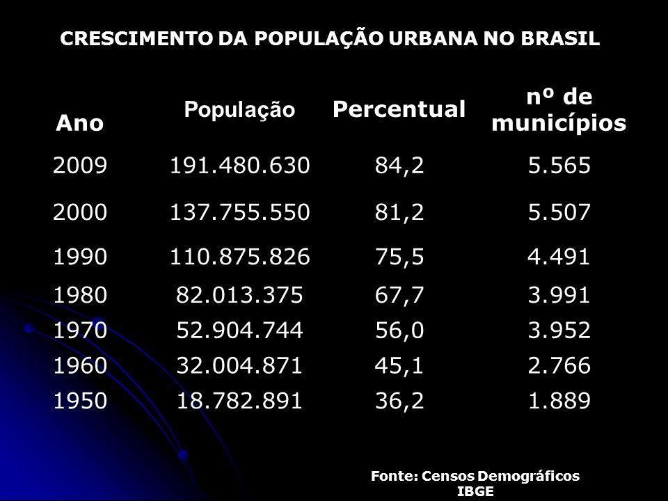 Ano População Percentual nº de municípios 2009 191.480.630 84,2 5.565
