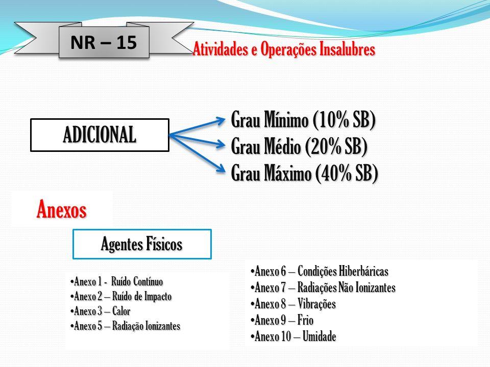 Anexos Grau Mínimo (10% SB) ADICIONAL Grau Médio (20% SB)
