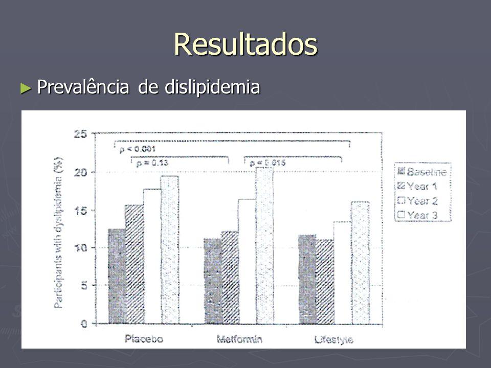 Resultados Prevalência de dislipidemia