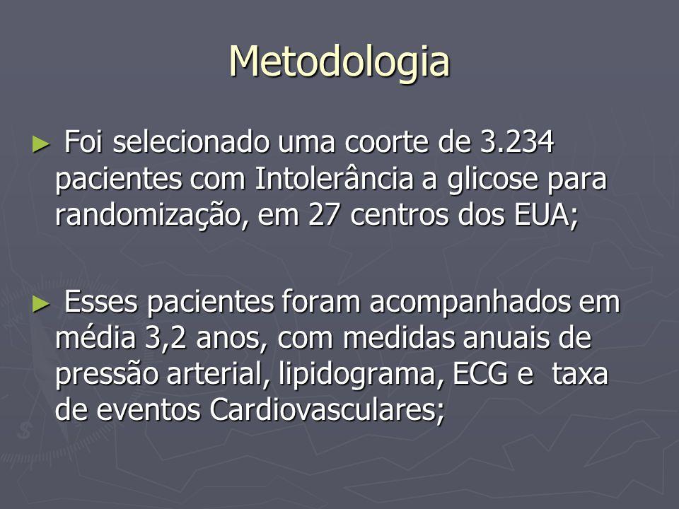 Metodologia Foi selecionado uma coorte de 3.234 pacientes com Intolerância a glicose para randomização, em 27 centros dos EUA;