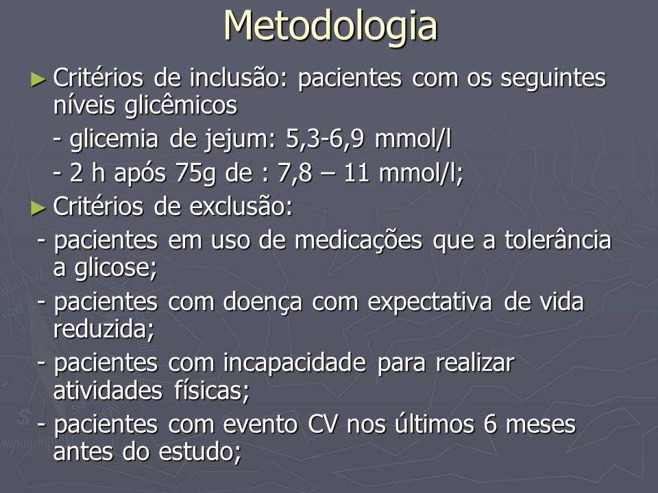 Metodologia Critérios de inclusão: pacientes com os seguintes níveis glicêmicos. - glicemia de jejum: 5,3-6,9 mmol/l.