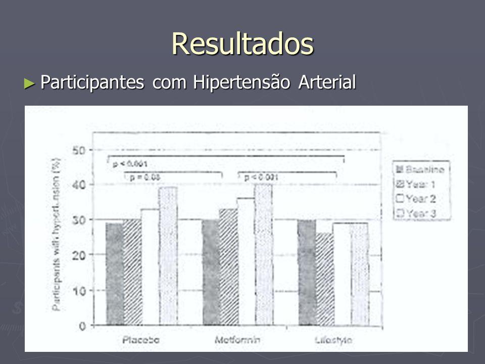 Resultados Participantes com Hipertensão Arterial