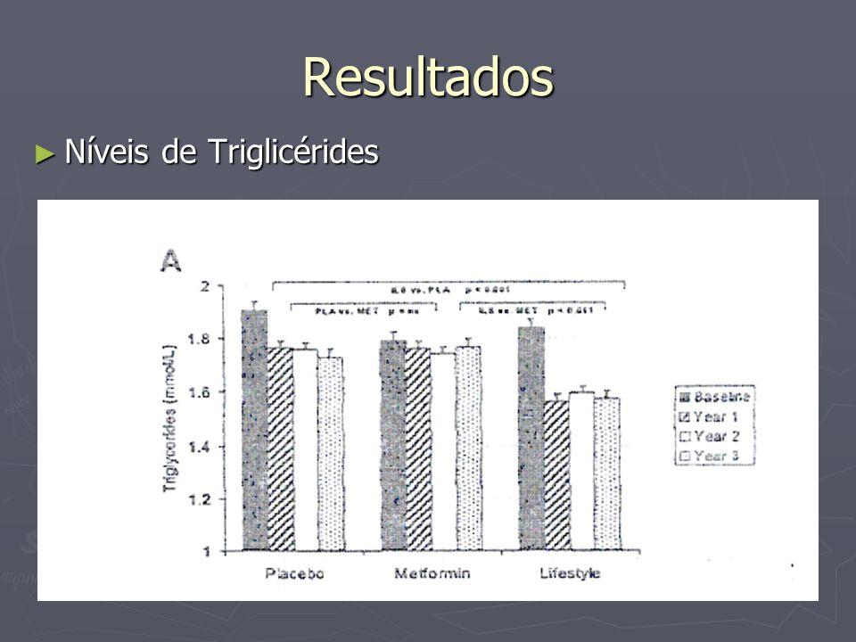 Resultados Níveis de Triglicérides