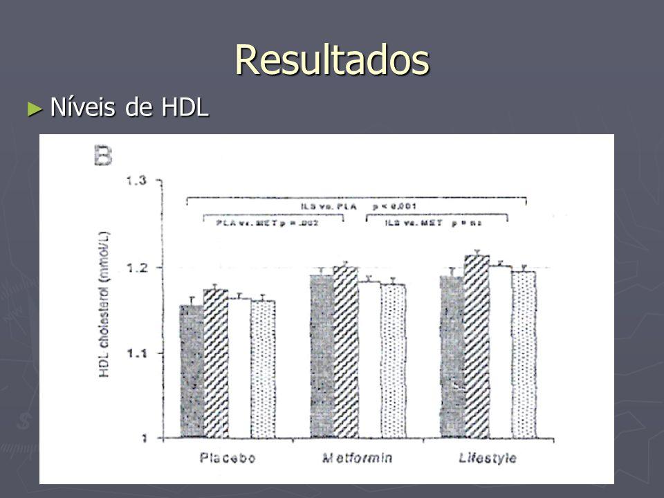 Resultados Níveis de HDL