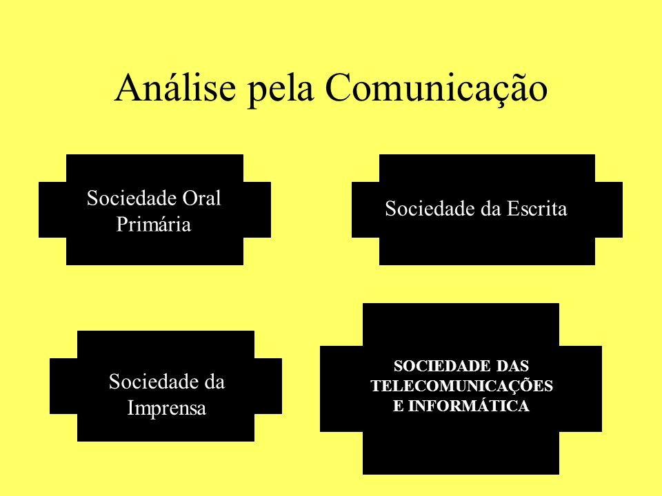 Análise pela Comunicação