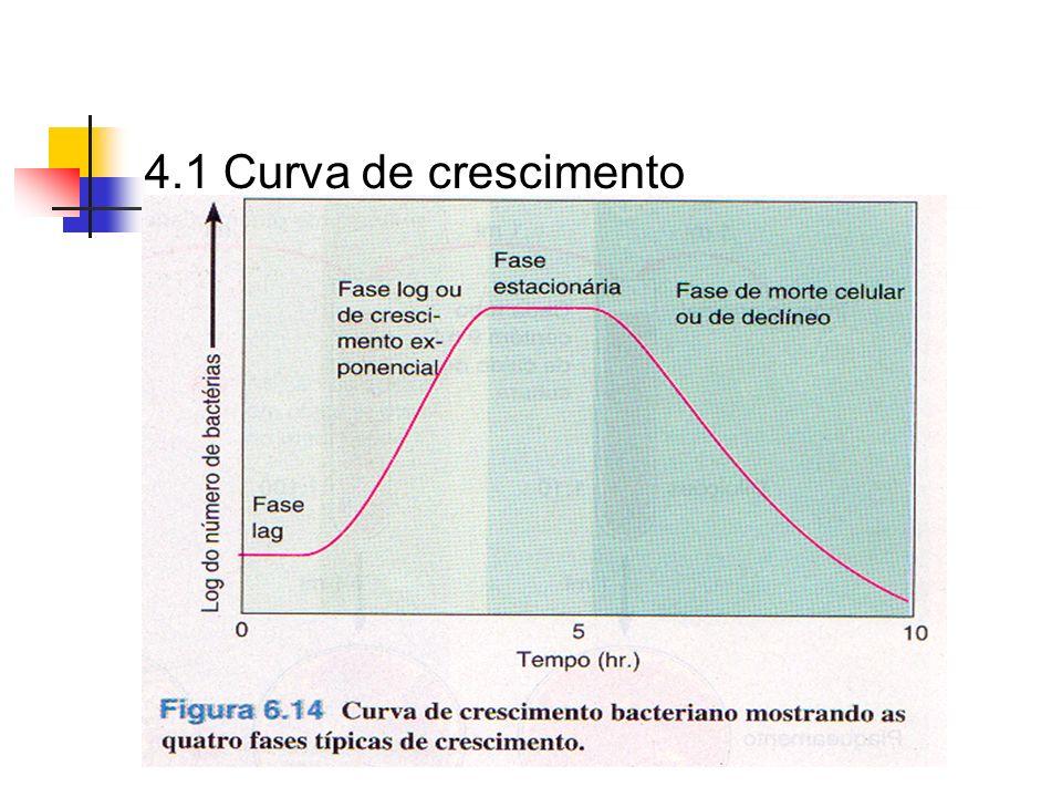 4.1 Curva de crescimento
